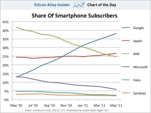 Vauzza smartphones tendencias