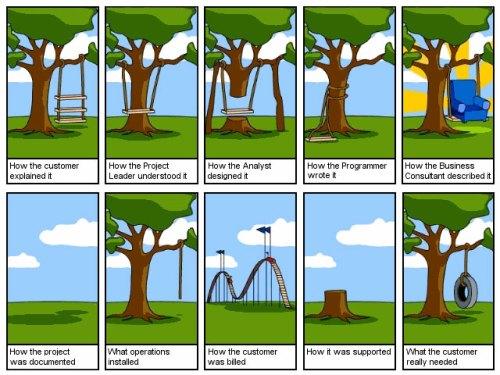 Ingeniería software mal aplicada
